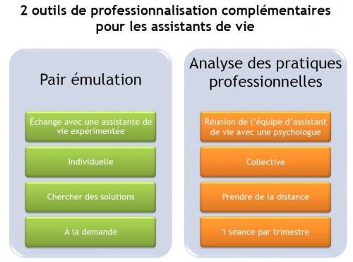 comparaison Pairt émul et Analyse pratiques.JPG